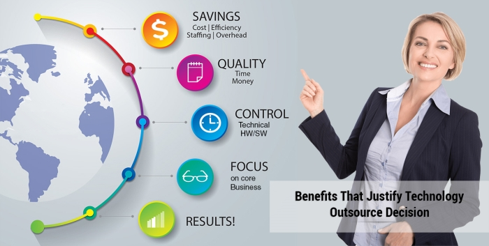Benefits-Technology-Outsource-IBT