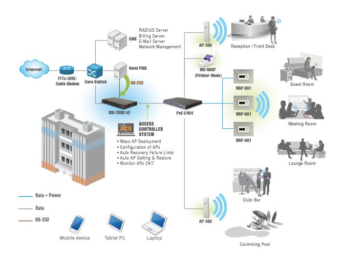 IT infrastructure Hotel