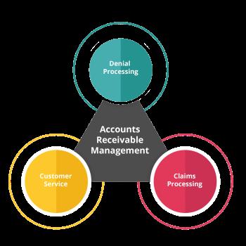 Accounts-Receivable-IBT